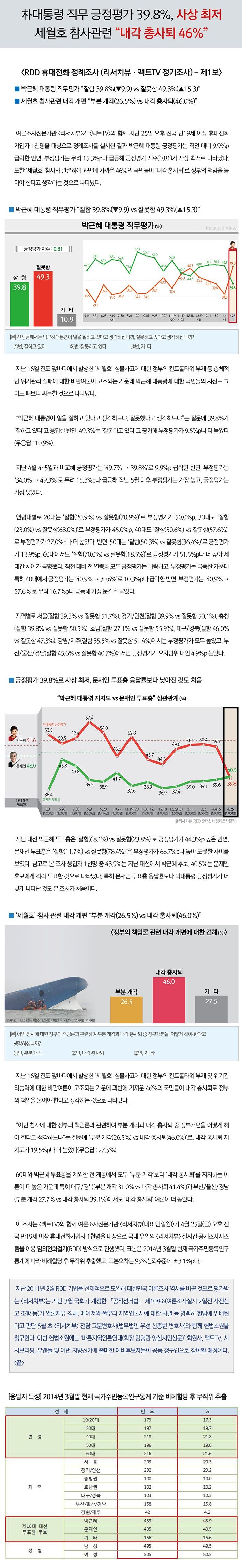박근혜 지지도 20140427.jpg